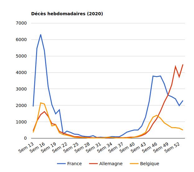 Décès covid 2020 France Allemagne Belgique