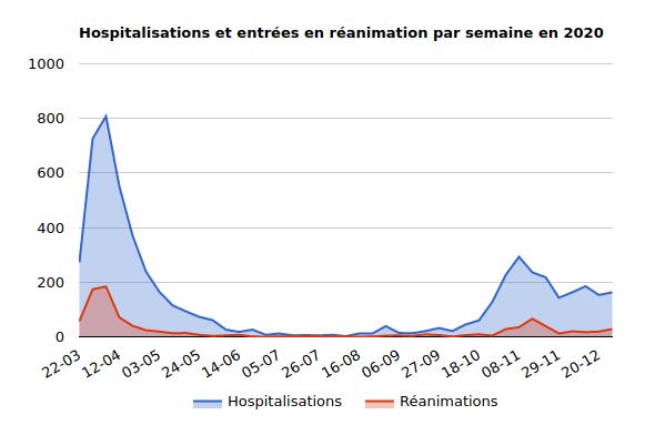 Hospistalisations dans le Bas-Rhin en 2020