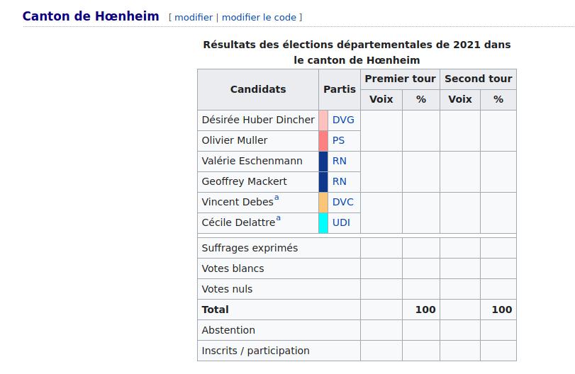 Les candidats aux élections départementales présentés par Wikipedia